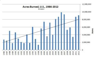 Acres-all-50-states-1986-2012